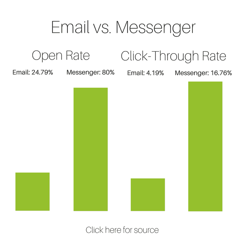 Facebook Messenger marketing has an 80% open rate and 4 times the click-through rate of email