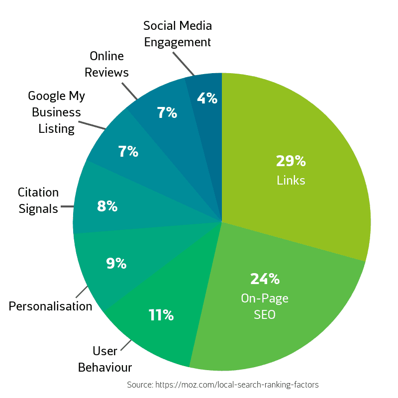 Pie Chart Showing Local SEO Ranking Factors
