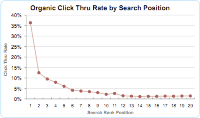 A graph showing the click-through-rate for different search positions on Google