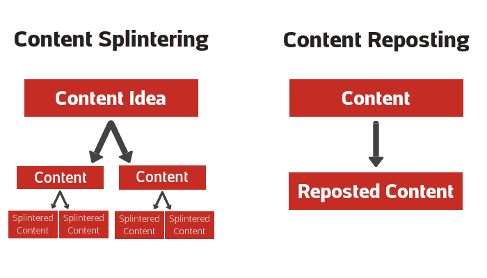 Diagram showing the different between content splintering and content reposting
