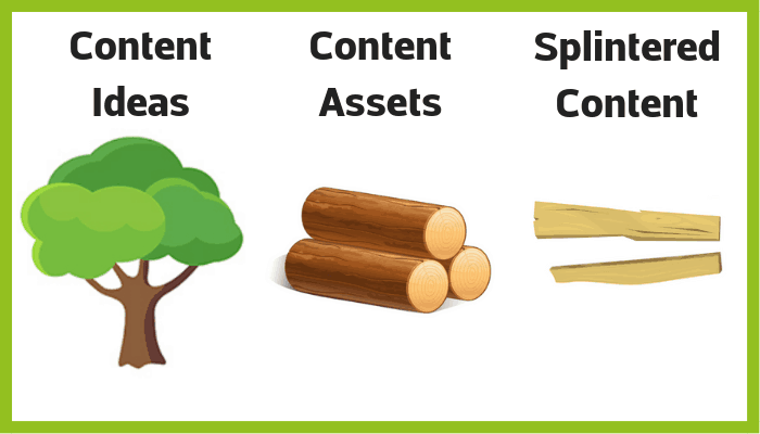 Diagram showing the correlation between content splintering and chopping a tree down for firewood